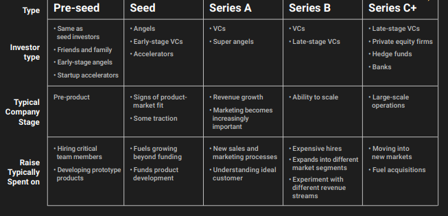 Pre-seed, Seed, Series A, Series B, Series C+ | Startup Funding Explained | Sam&Wright Consulting